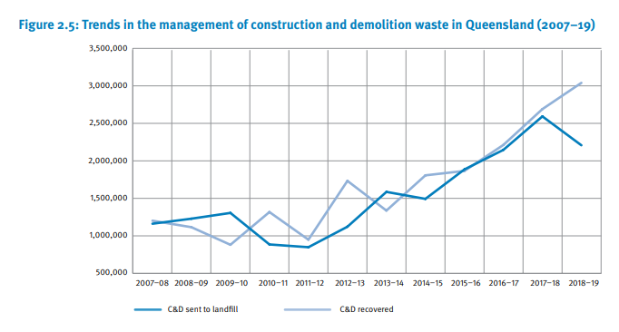 Screenshot from Recycling and Waste in Queensland 2019 report shows a steady increase in the volume of C&D waste recovered, with a reduction in the amount sent to landfill following 2017.